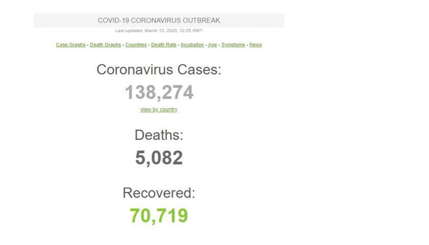 COVID-19 Live updates: Coronavirus cases top 138,274 Globally. With Kenya and Ethiopia Experiencing First Case Today. 1