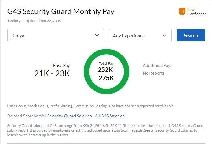 Monthly Salary of G4S Security Guards In Kenya. 1